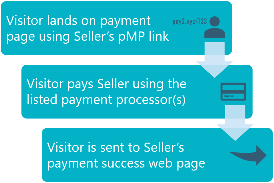 paymypage pmp link flow