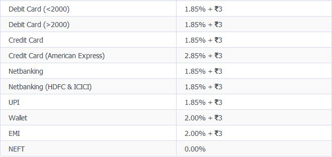 instamojo 1.85% offer